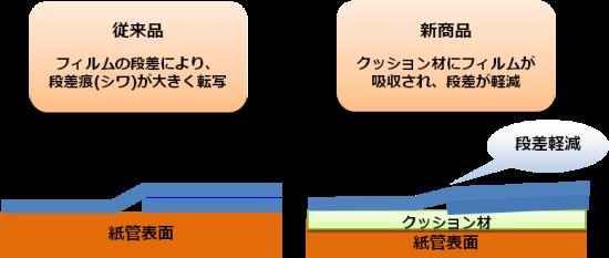 従来品と新商品の段差比較図1