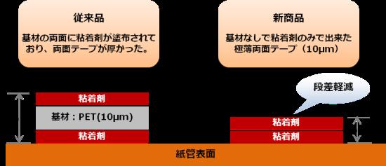 従来品と新商品の段差比較図2