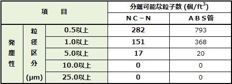 防塵性比較の表