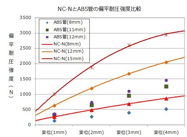 扁平耐圧強度比較のグラフ