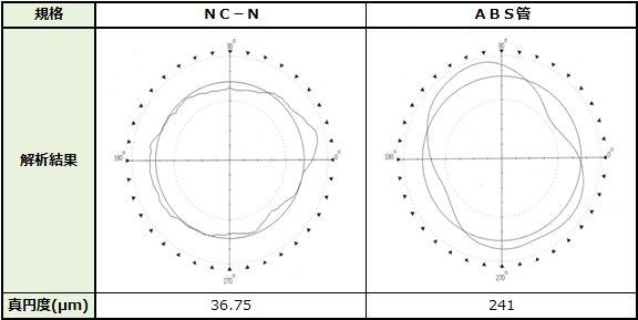 真円度比較の表
