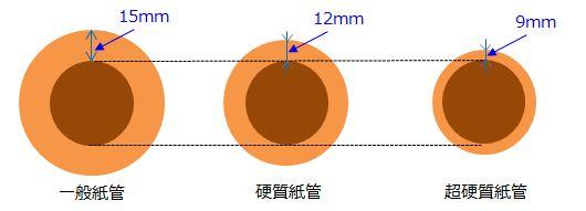 紙管強度のイメージ図