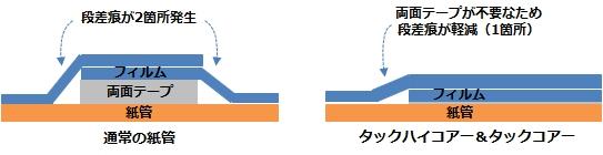 段差痕の比較
